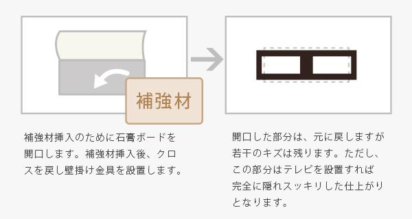 格安テレビ壁掛け工事 関東 テ石膏ボードの壁で中が空洞ですが、テレビの壁掛けは可能ですか?